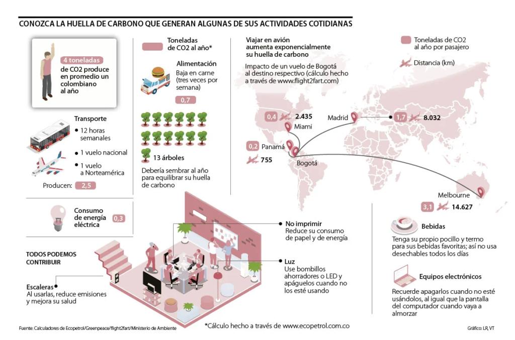 Reducción de emisiones de CO2: Madera sumidero del carbono